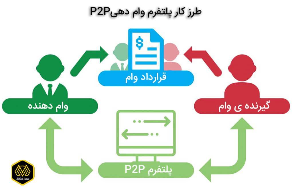 تصویر P2P - صندوق سرمایه گذاری - میهن سیگنال