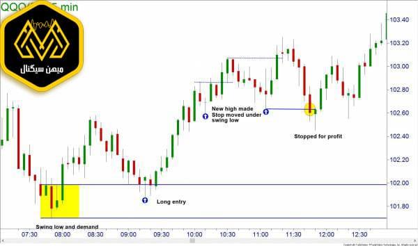 استراتژی سوئینگ - میهن سیگنال