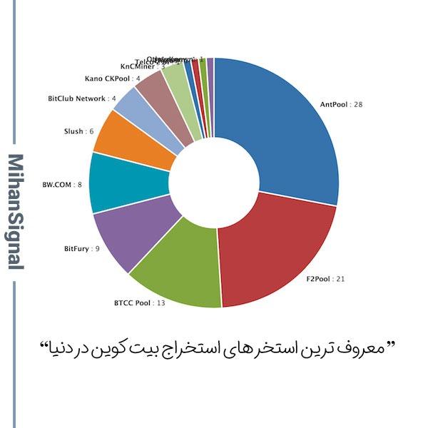 معروف ترین استخر های استخراج بیت کوین در دنیا