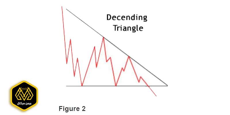 تصویر الگوی مثلث نزولی متقارن در تحلیل تکنیکال - میهن سیگنال