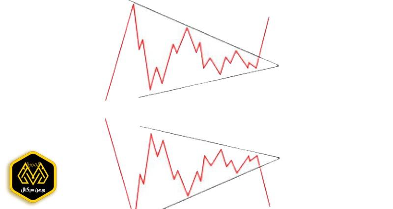 تصویر الگوی مثلث ها متقارن در تحلیل تکنیکال - میهن سیگنال