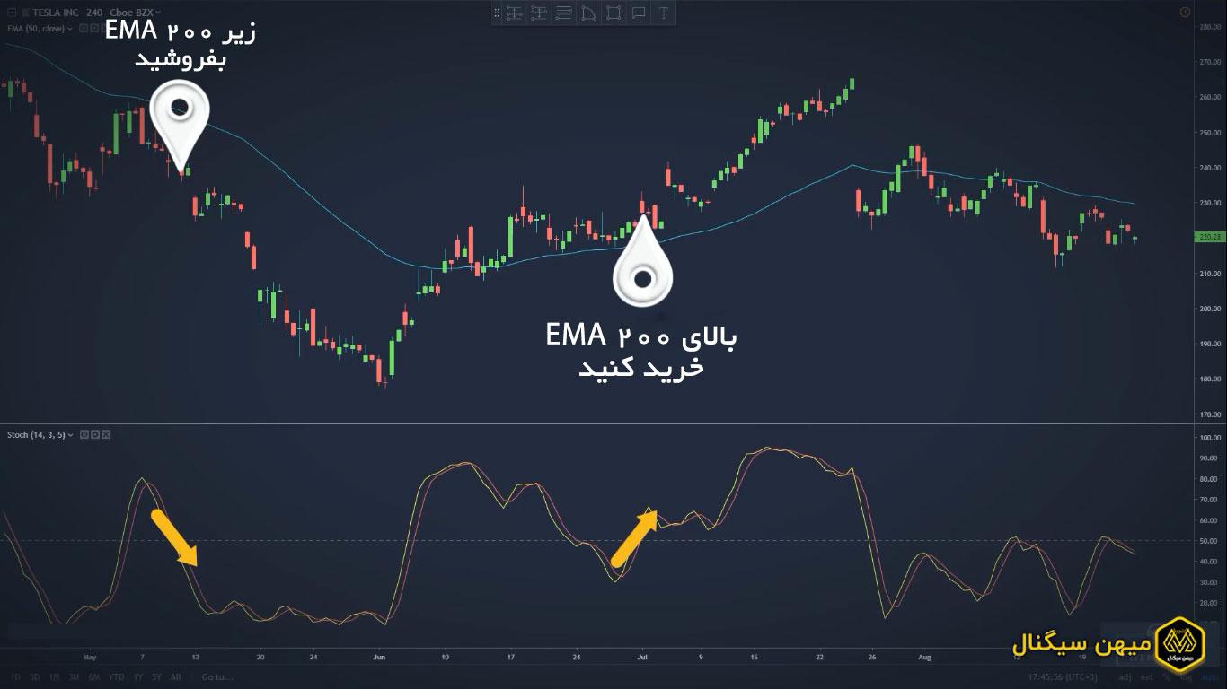 از این اندیکاتور در ترکیب با EMA استفاده کنید.