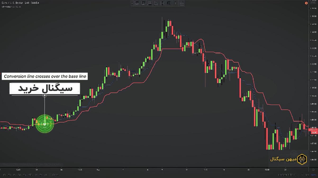 وقتی خط تبدیل از خط پایه عبور می کند سیگنال خرید ایجاد می شود.