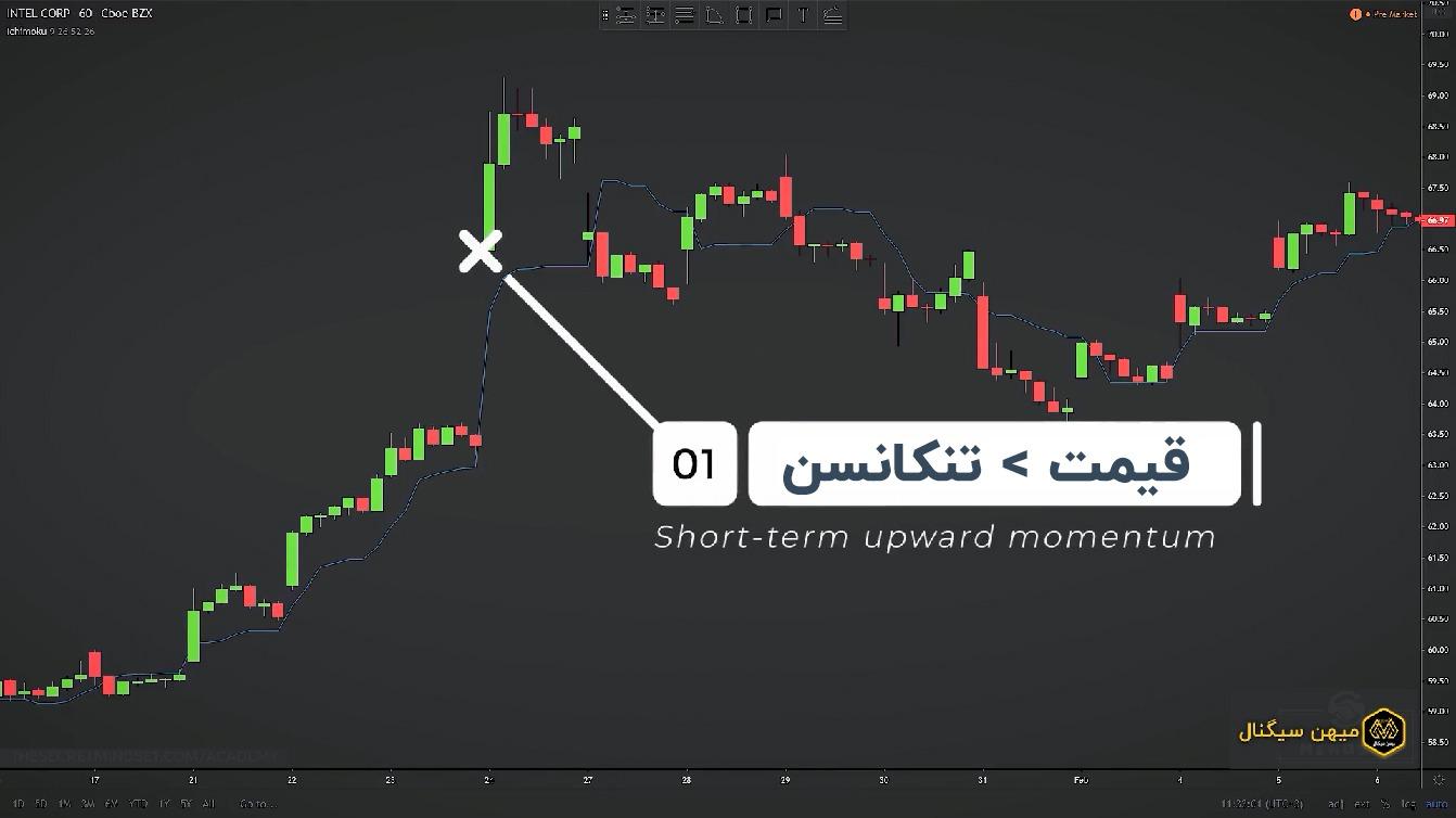 اگر قیمت بازار بالاتر از خط تبدیل باشد، این نشان دهنده حرکت صعودی کوتاه مدت خواهد بود و می توانید بر روی سیگنال های خرید تمرکز کنید.