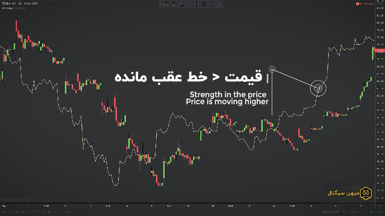 زمانی که قیمت زیر خط عقب مانده قرار دارد این اندیکاتور نشان گر قدرت قیمت و نیز بالارفتن قیمت است.