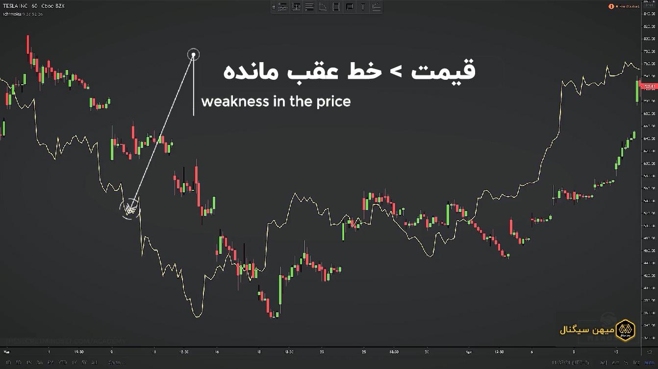 وقتی قیمت، بالاتر از خط عقب مانده باشد معمولا نشانه ضعف در قیمت است.
