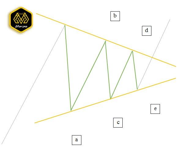 تصویر آشنایی با امواج الیوت - میهن سیگنال