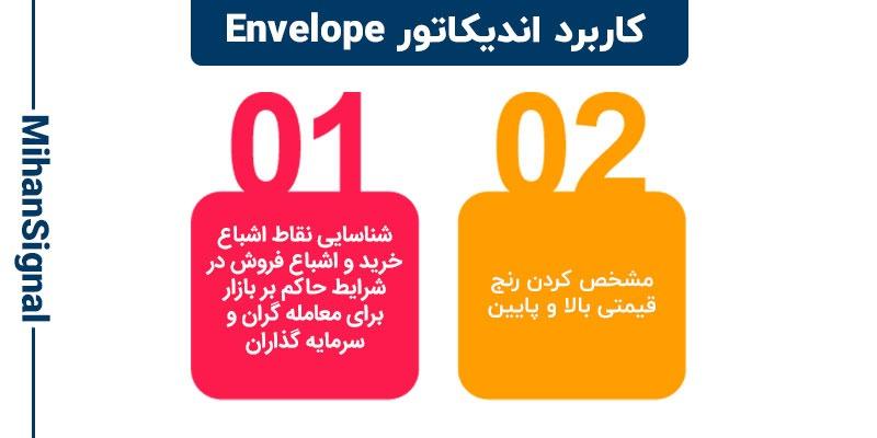 تصویر کاربرد های اندیکاتور envelope