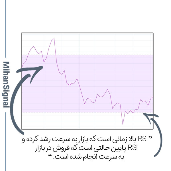 RSI بالا زمانی است که بازار به سرعت رشد کرده و RSI پایین حالتی است که فروش در بازار به سرعت انجام شده است.