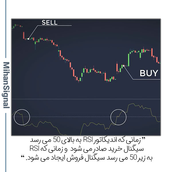 زمانی که اندیکاتور RSI به بالای 50 می رسد سیگنال خرید صادر می شود و زمانی که RSI به زیر 50 می رسد سیگنال فروش ایجاد می شود.
