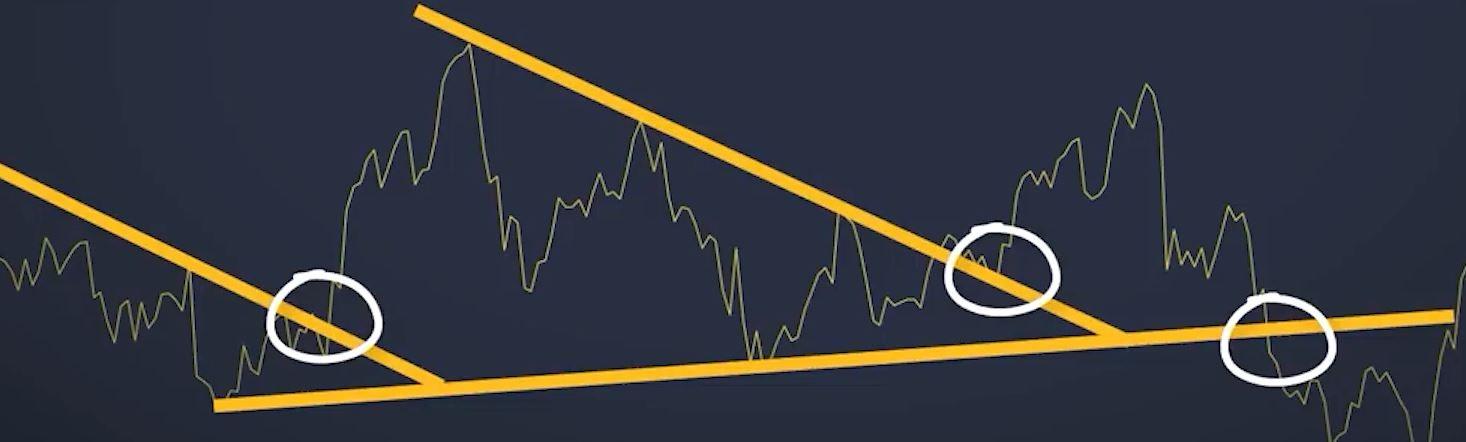 یک خط روند معتبر باید دو یا چند نقطه حمایت را که نشان دهنده روند هستند به هم وصل نماید.