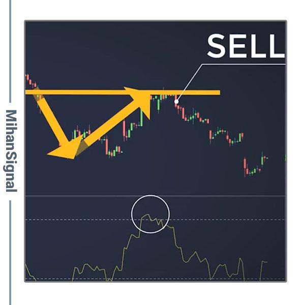 در نمودار مربوط به سهام تسلا نیز چنین معاملاتی وجود دارد. قیمت حمایت را به سمت پایین شکسته و به سطح شکست بازگشته است RSI هم در منطقه اشباع خرید قرار گفته است به محض اینکه قیمت به آن منطقه رسیده نتوانسته بالاتر برود و مسیر نزولی خود را ادامه داده است.