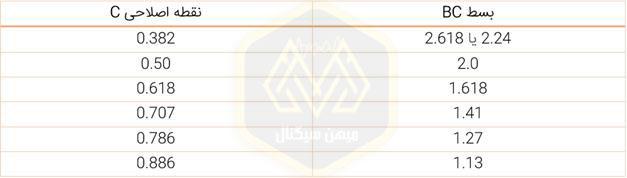 الگوی هارمونیک AB=CD نسبت های فیبوناچی الگویAB=CD- میهن سیگنال