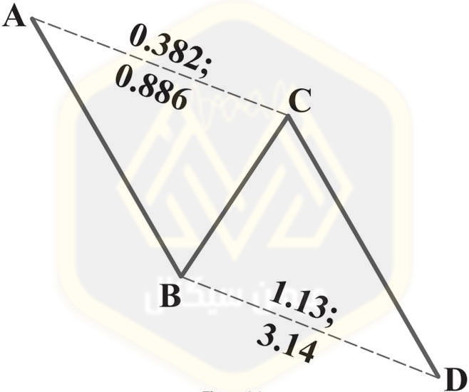 الگوی هارمونیک AB=CD الگوی بازگشت صعودیAB=CD - میهن سیگنال