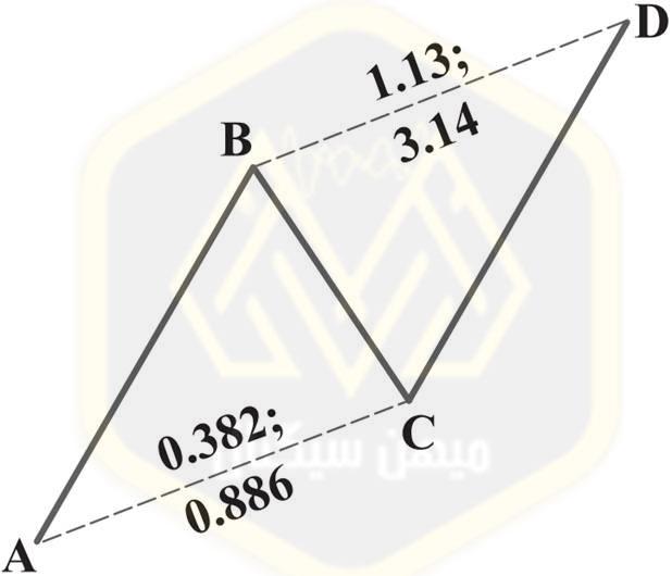 الگوی هارمونیک AB=CD الگوی بازگشت نزولیAB=CD - میهن سیگنال