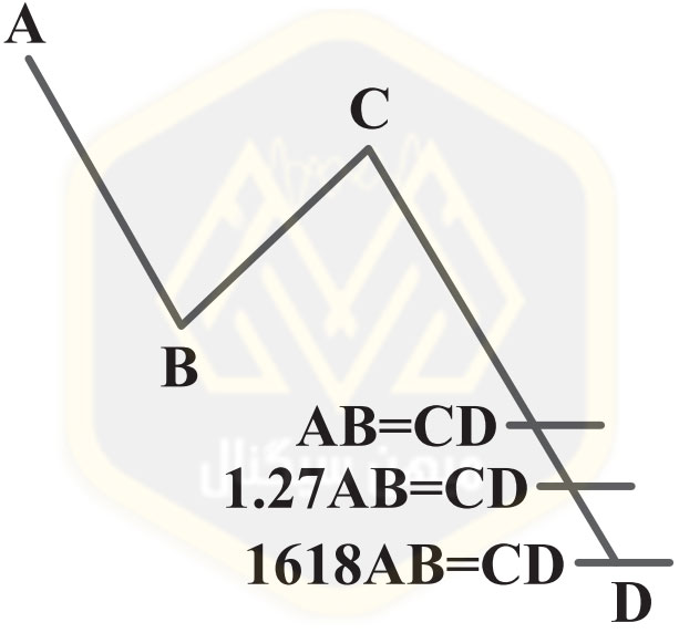الگوی هارمونیک AB=CD الگوی بازگشت صعودی جایگزین برایAB=CD - میهن سیگنال