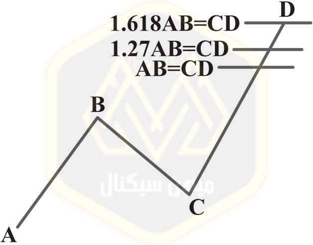 الگوی هارمونیک AB=CD : الگوی بازگشت نزولی جایگزین برایAB=CD - میهن سیگنال