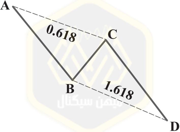 الگوی هارمونیک AB=CD : الگویAB=CDکامل- میهن سیگنال