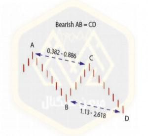 آشنایی با الگوهای هارمونیک الگوی خرسی یا کاهشی - میهن سیگنال