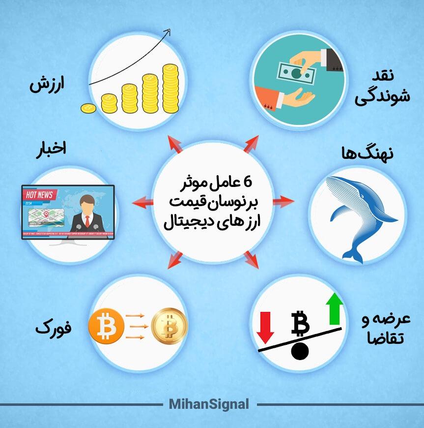 6 عامل موثر بر نوسان قیمت ارز های دیجیتال
