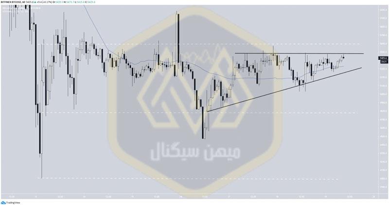 مثلث صعودی در تحلیل بیت کوین