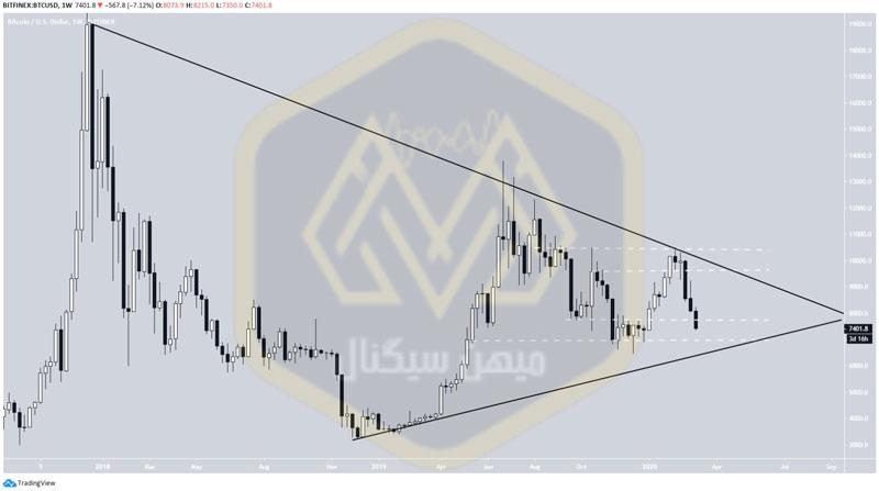 مثلث متقارن در قیمت بیتکوین