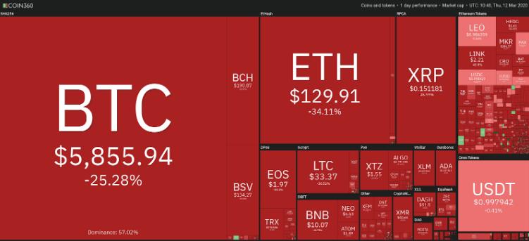 بیتکوین: کاهش قیمت 17 درصدی در یک ساعت