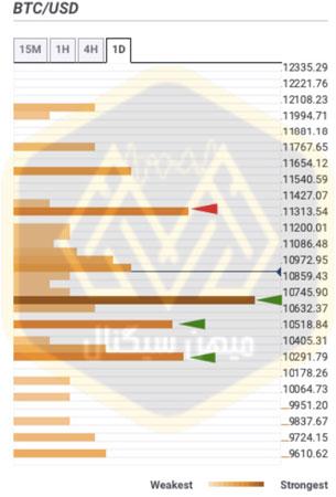 نمودار تلاقی سطوح روزانه BTC
