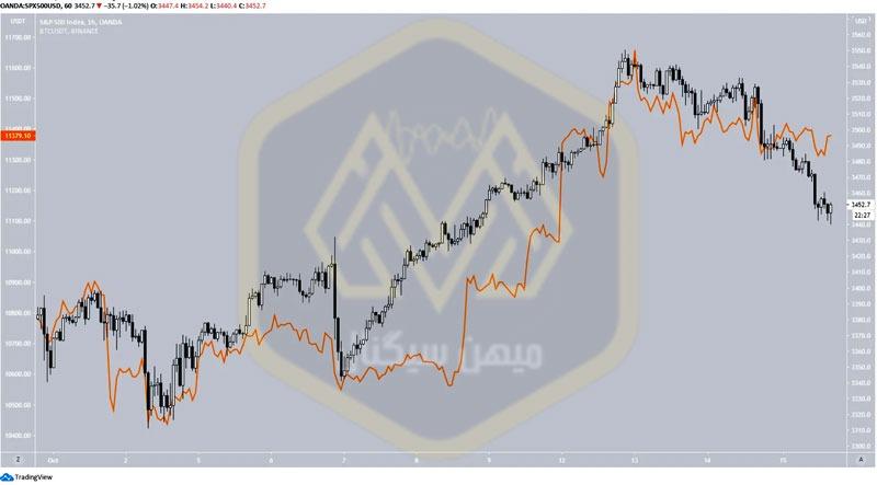 رابطه مثبت بین BTC و SPX در نمودار یک ساعته