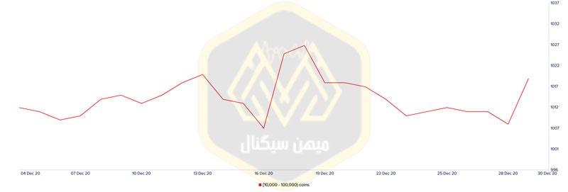 نمودار توزیع دارندگان