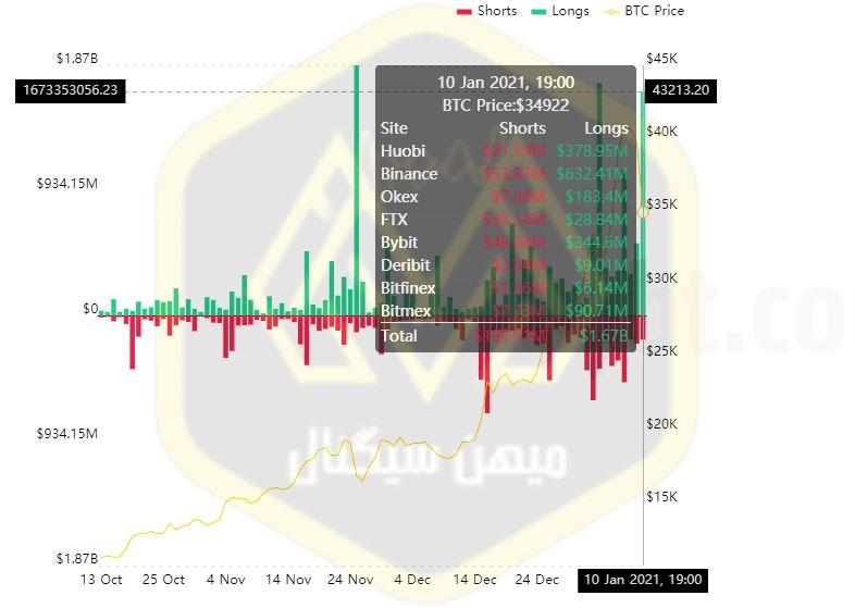 نمودار ردیابی قیمت بیت کوین در صرافیهای مختلف