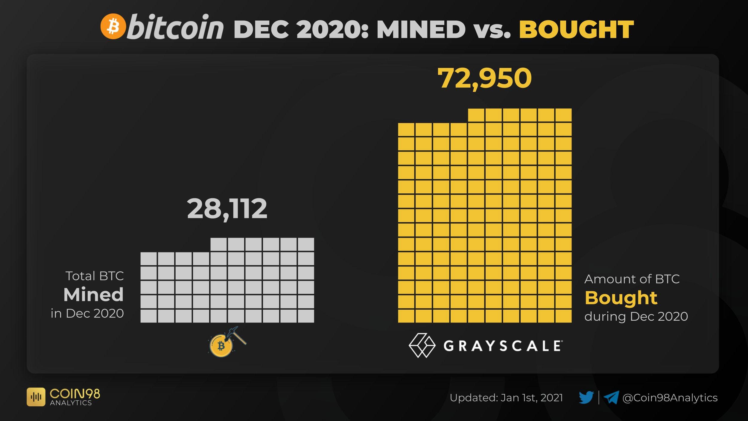 میزان بیت کوین استخراج شده در مقابل میزان خرید توسط گری اسکیل در ماه دسامبر 2020