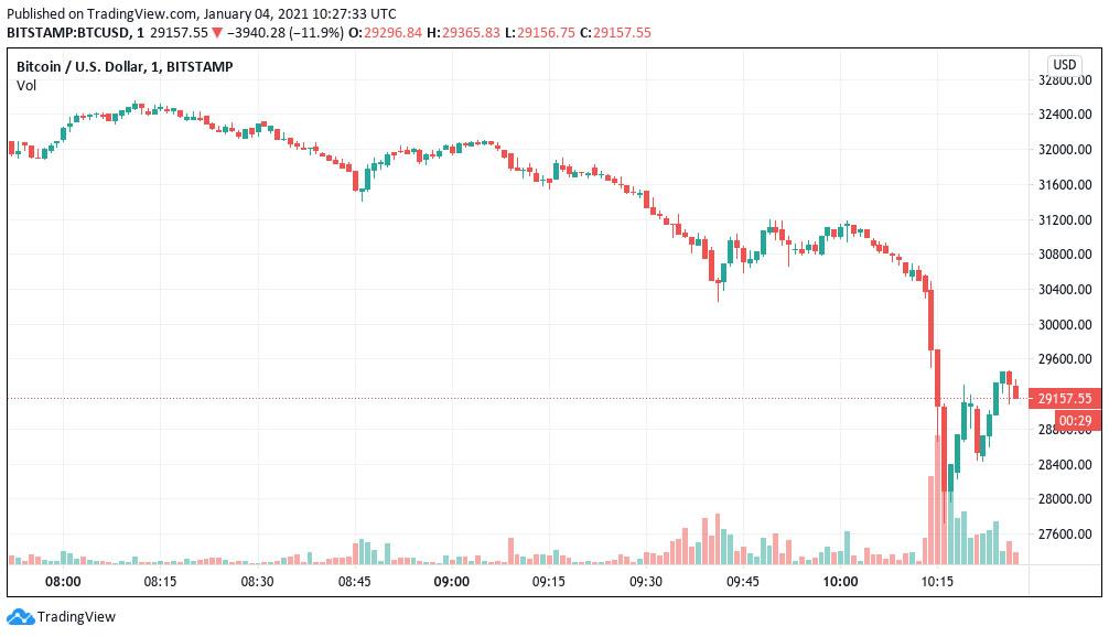 نمودار 1 دقیقه ای بیت کوین/ دلار