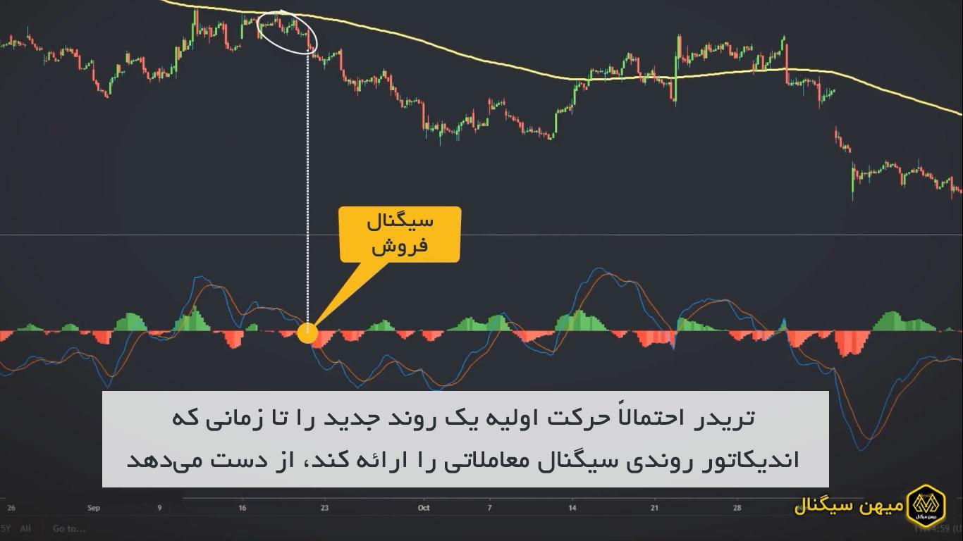 تریدر احتمالاً حرکت اولیه یک روند جدید را تا زمانی که اندیکاتور روندی سیگنال معاملاتی را ارائه کند از دست میدهد.