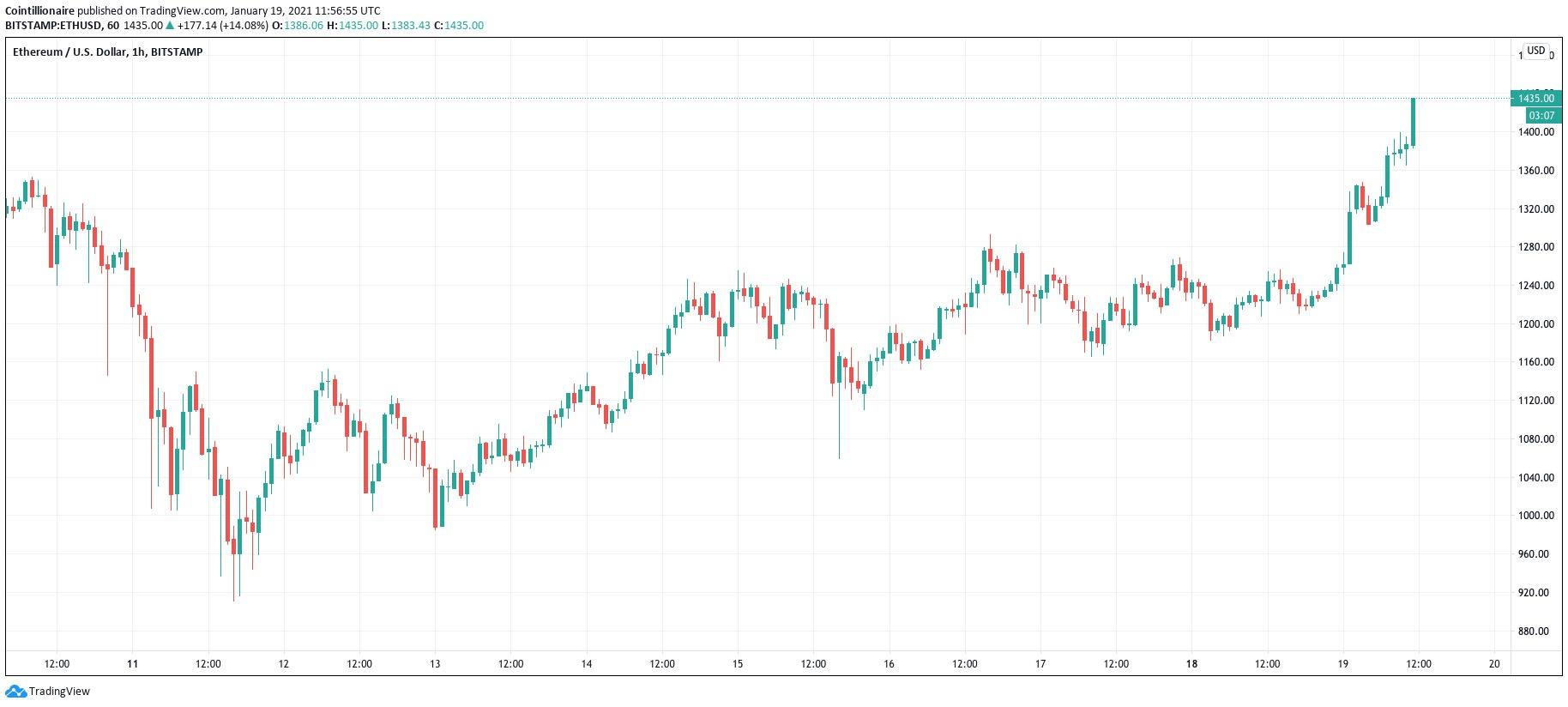 نمودار یک ساعته اتر / دلار