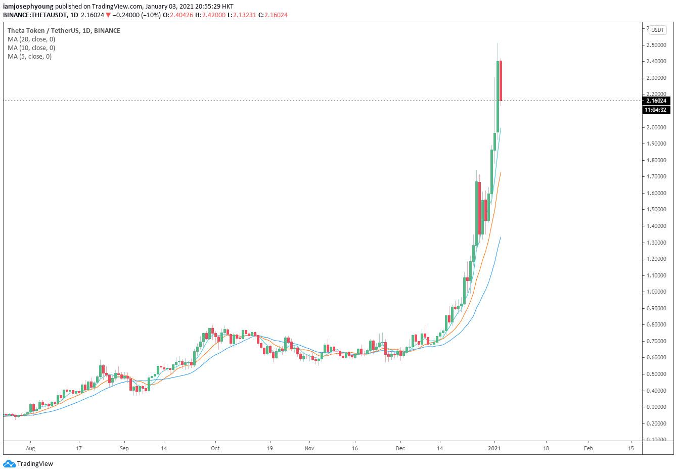 نمودار روزانه تتا/ دلار تتر