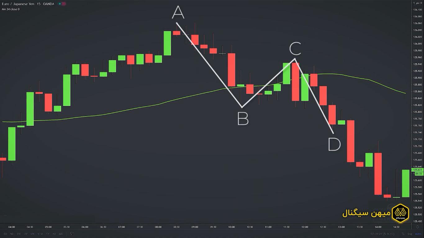 مثلاً در اینجا بازار روند صعودی دارد (که همان جهت روند قدیمی است)