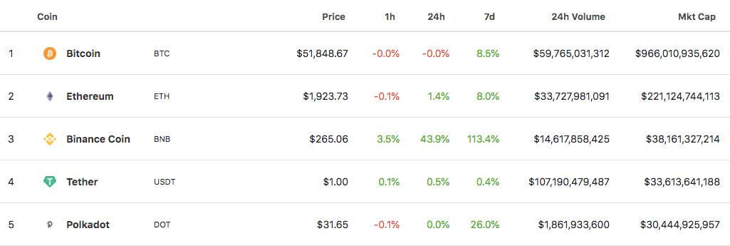 نمودار ارزهای دیجیتال برتر از نظر ارزش بازار