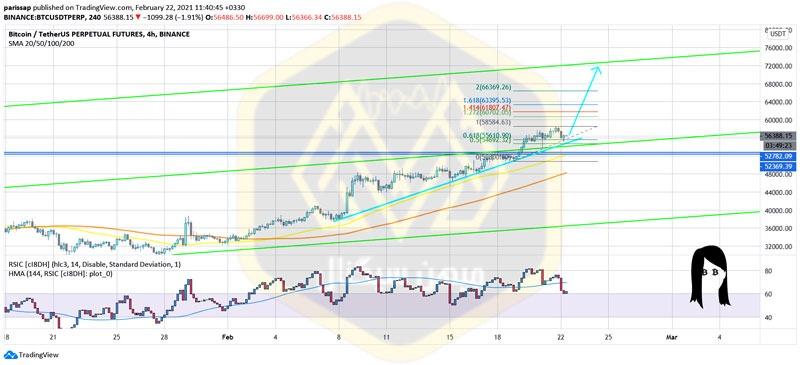 شاخصهای تکنیکال در نمودار 4 ساعته بیت کوین (tradingview)