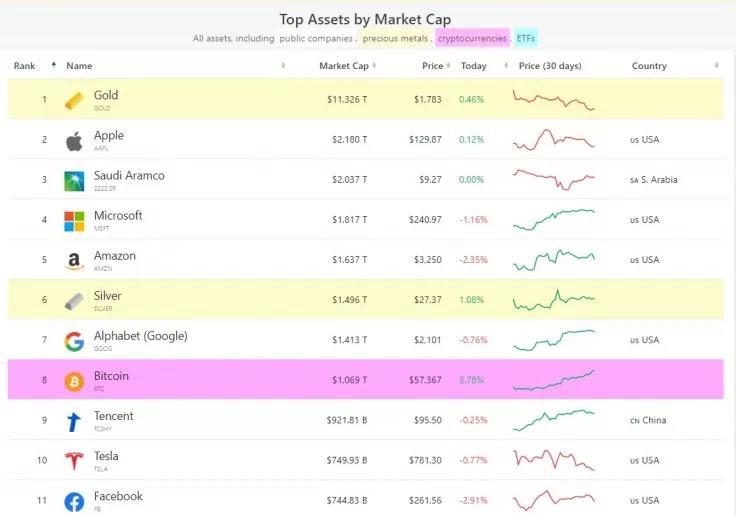 بیت کوین هشتمین دارایی بزرگ جهان از نظر ارزش بازار