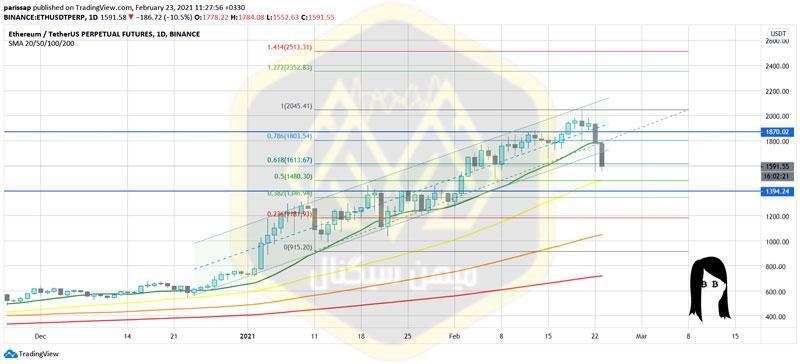 شاخصهای تکنیکال در نمودار روزانه اتریوم (tradingview)