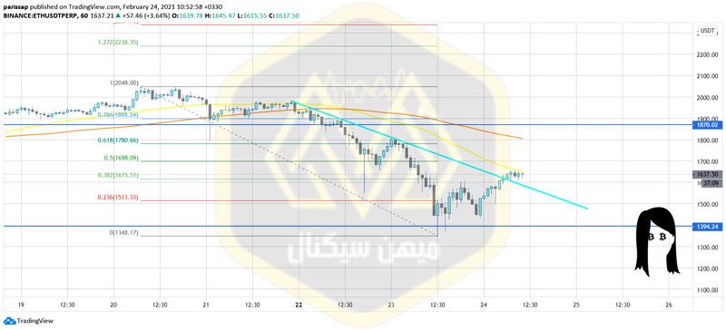 شاخصهای تکنیکال در نمودار 1 ساعته اتریوم (tradingview)