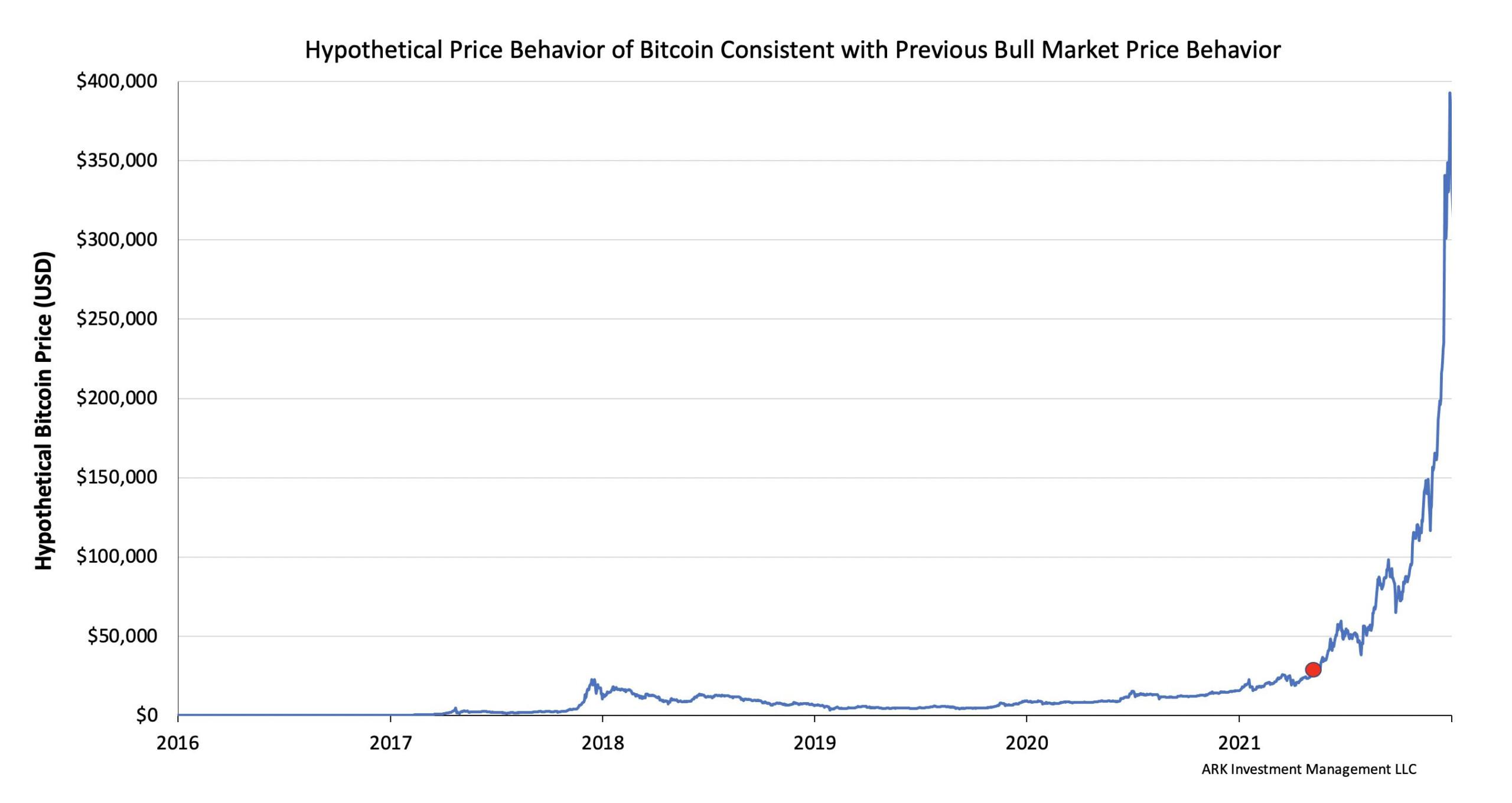 نمودار فرضی قیمت بیت کوین بر اساس روندهای تاریخی قبلی