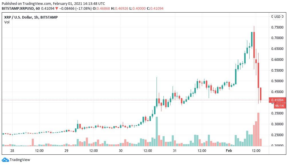 نمودار یک ساعته ریپل/ دلار