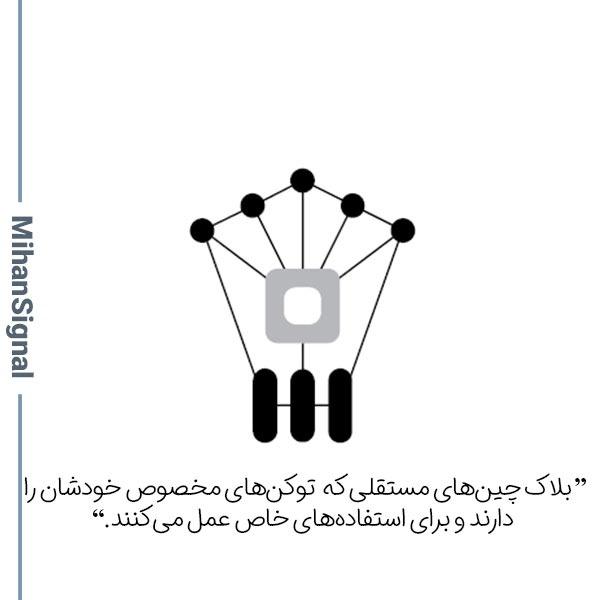 بلاک چینهای مستقلی که توکنهای مخصوص خودشان را دارند و برای استفادههای خاص عمل میکنند.