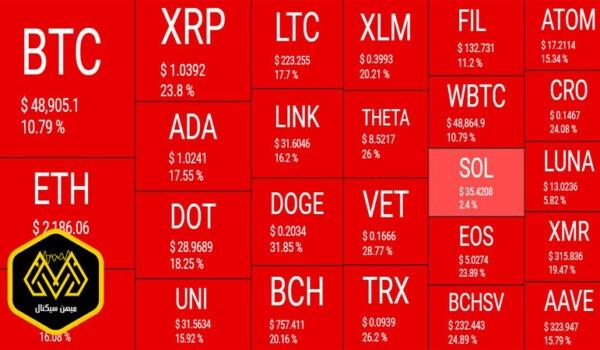 محو شدن 300 میلیارد دلار از ارزش بازار ارزهای دیجیتال