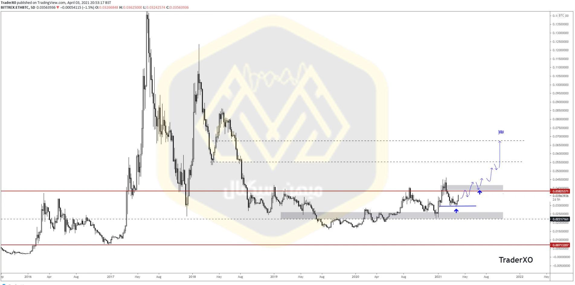 نمودار 5 روزه اتریوم / بیت کوین