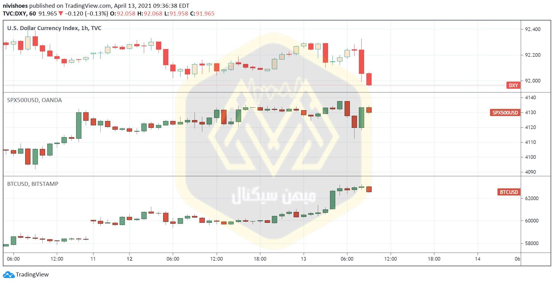 نمودار تغییرات قیمت بیت کوین و سهام نسبت به شاخص دلار