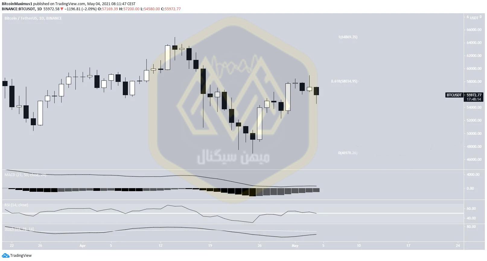 نمودار یک روزه قیمت بیت کوین / تتر