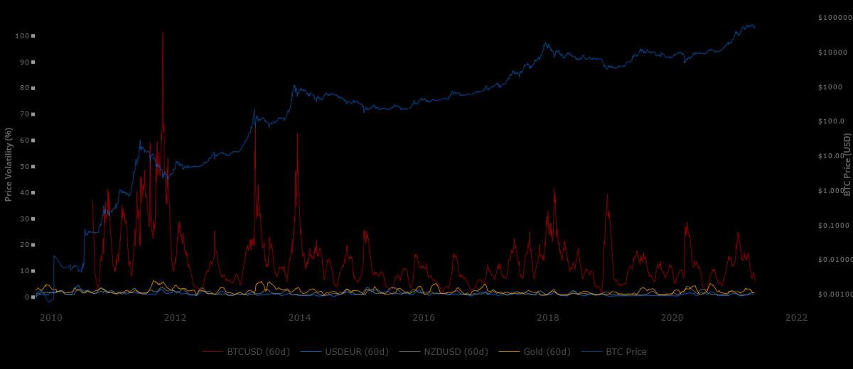 نمودار نوسان 60 روزه بیت کوین
